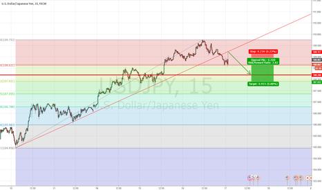 USDJPY: Short on the yen