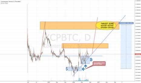 XCPBTC: XCP Counterparty bitcoin Making Money