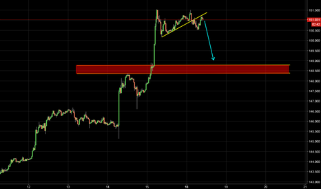 GBPJPY: For Sell Now