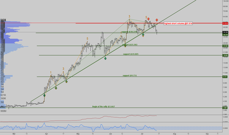 LTCUSD3M: Pay attention to all of the support price.