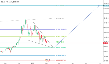 BTCUSD: Prepare to buy @ 7600$