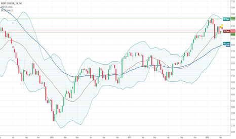 UKOIL: TECHNICAL ANALYSIS: BRENT – MARCH 12-16, 2018