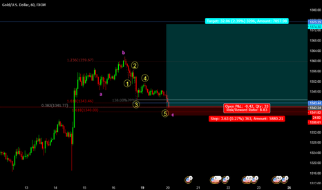 XAUUSD: watching for support