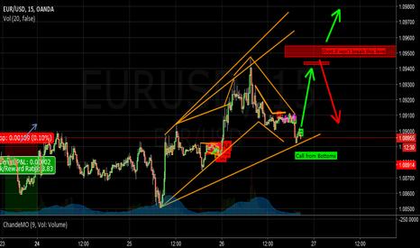 EURUSD: EUR/USD Plan 10/26/16