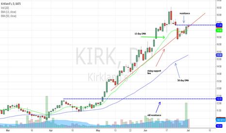 KIRK: KIRK at resistance