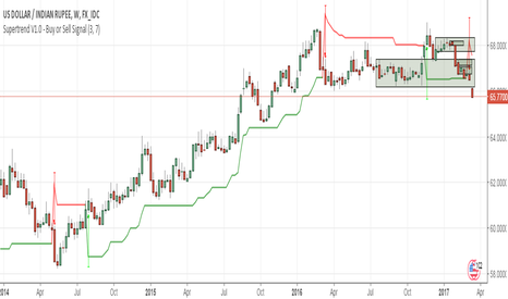 USDINR: USDINR Short - Move out of Balance