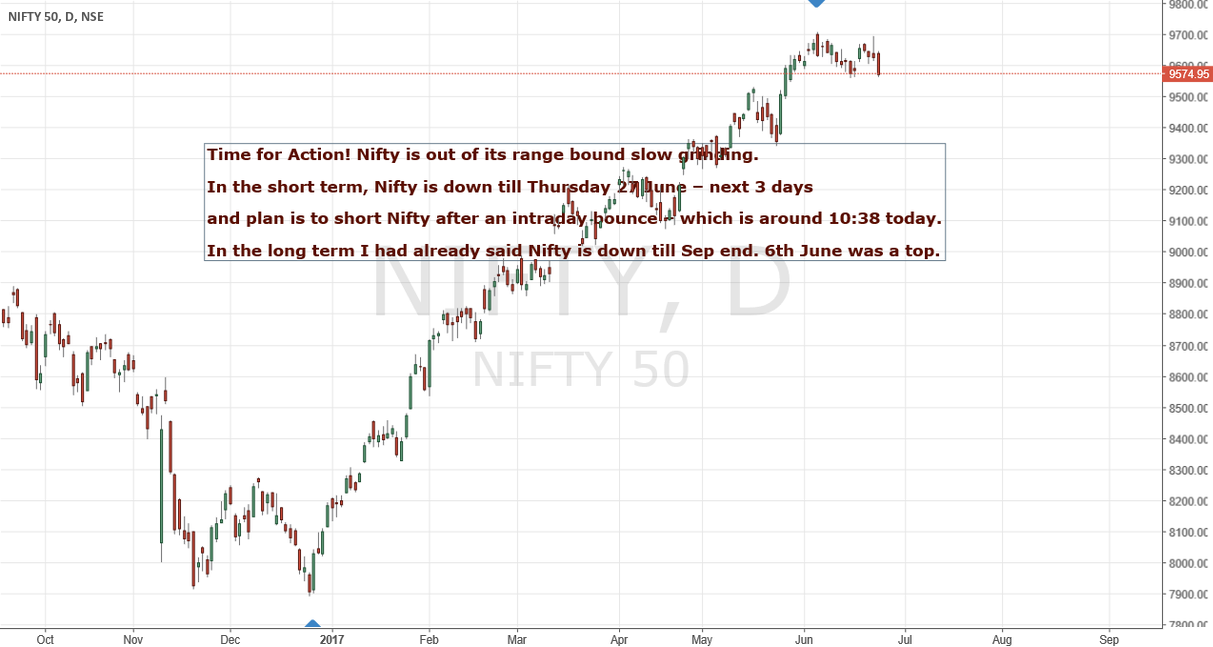 Nifty Timewave View - 23 June 2017