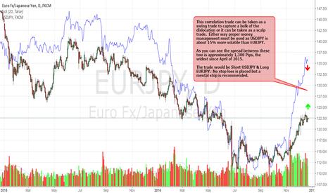 EURJPY: Correlation Between USDJPY & EURJPY Falls