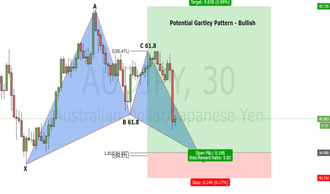 AUDJPY: Gartley Pattern AUDJPY 30 mins
