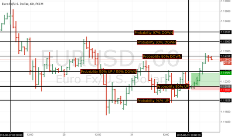 EURUSD: 1 September heatmap from trend started 27August to 31 August