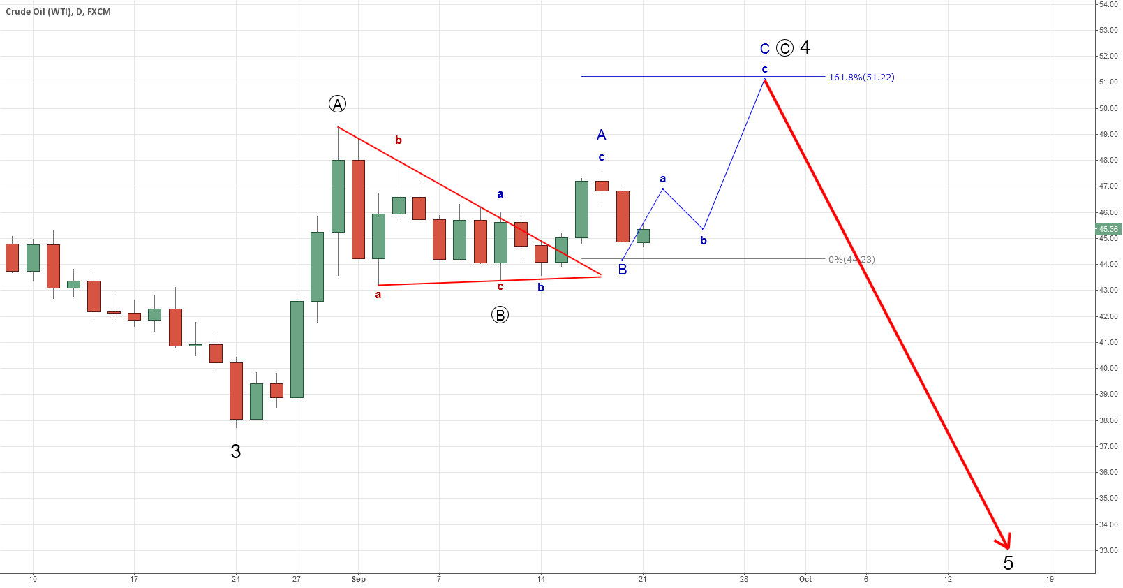 USOIL. Triangle broken. We entered last wave up of WAVE 4