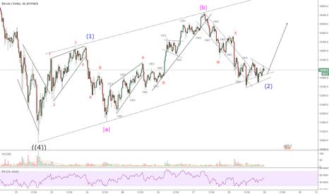 BTCUSD: BTC - LONG - Wave 2 with strong B wave and Irregular Failure