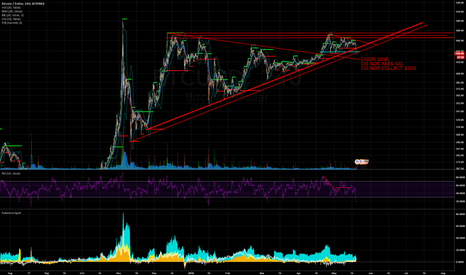 BTCUSD: Please no $425 break