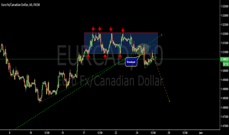 EURCAD: Range breakout-EURCAD