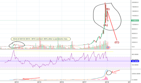 BTCUSD: BTC -90% ?  MAJOR CORRECTION IS COMING.