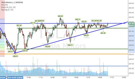 TSLA: TSLA Triangle