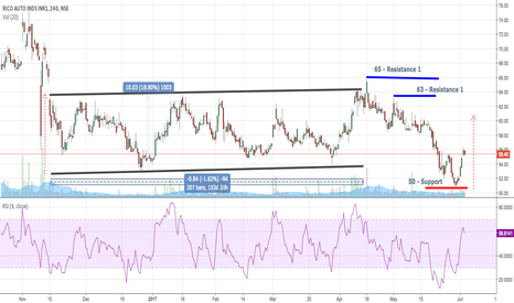 RICOAUTO: Rico - consolidation or cross resistance
