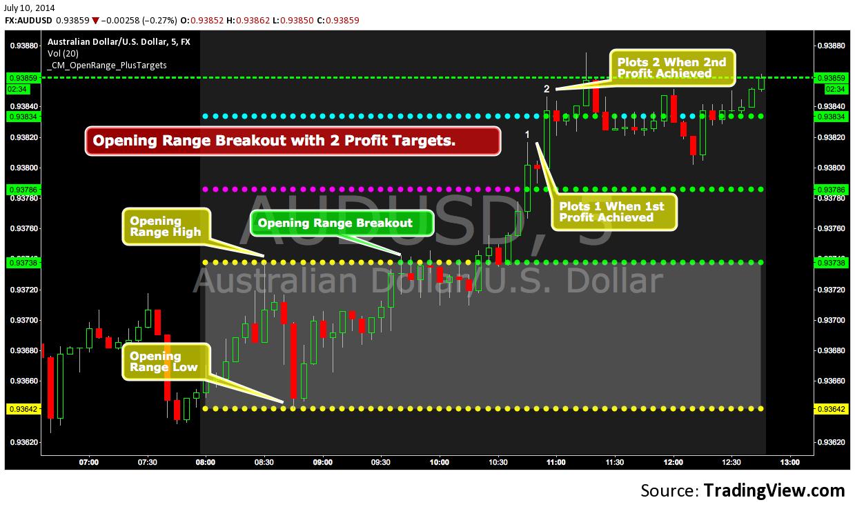 Tradingview Pine Script 2 Profit Targets How To Set Up ...