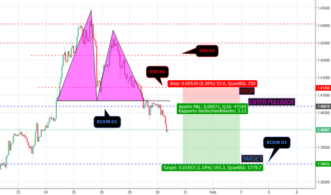 GBPUSD: GBP/USD >>Doppio Massimo/Inizio Inversione?<<