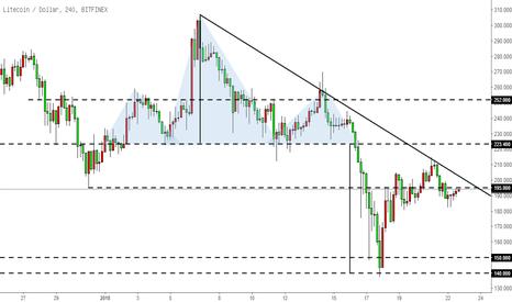 LTCUSD: 莱特币LTC-关注195水平位和下跌趋势线的阻力汇聚