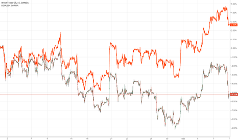 WTICOUSD: Trading Correlation on Crude Oil Futures - Brent Oil vs WTI