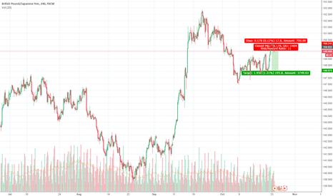 GBPJPY: gbp/jpy short east money