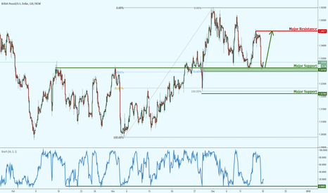 GBPUSD: GBPUSD testing major area of support!