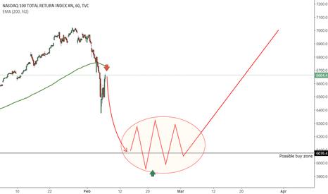 NDX: NASDAQ: Sell setup.