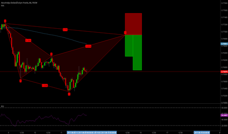 AUDCHF: Cyper Pattern 1H Sell