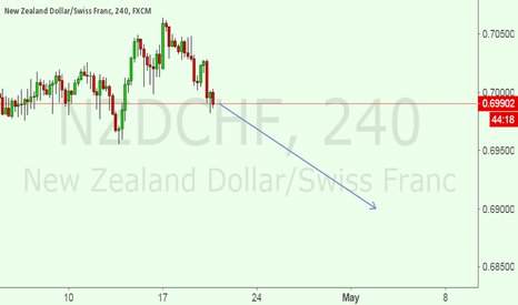 NZDCHF: now i am IN A SELL SET UP FOR NZDCH