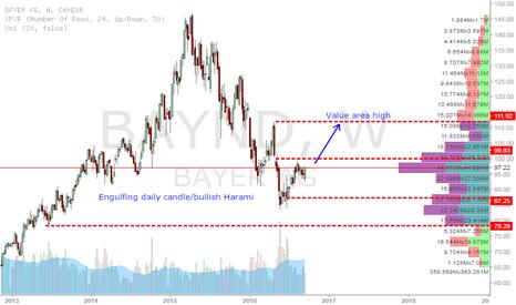 BAYN: Bayer stock facing upside pressure