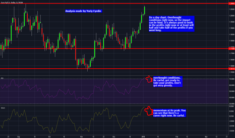EURUSD: EUR/USD VERY OVERBOUGHT CONDITIONS
