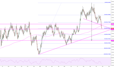 AUDUSD: A very imperfect H&S has triggered