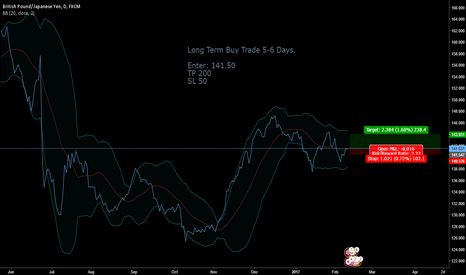 GBPJPY: GBP/JPY Buy for 200-400 Pips