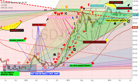 USDJPY: THE COOL DOWN (or The Sexiest UsdJp(Y) ever made it)