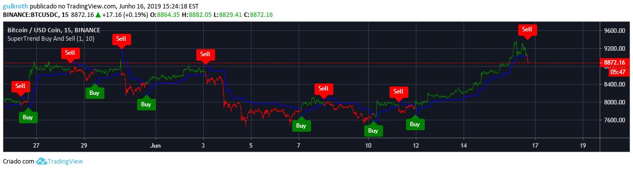 tradingview pontos bejegyzés