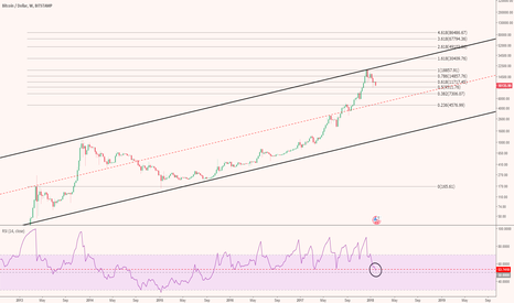 BTCUSD: Longer term view and key RSI level