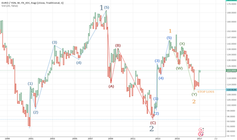EURJPY: EUR/JPY  long Elliot Wave Count