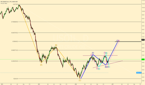 USOIL: My view on Oil