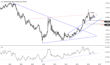 USDCAD: usdcad monthly chart