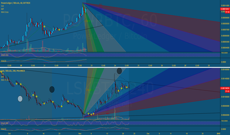 LSKBTC: LSK 4hr and POWR 1hr charts for BTFD members