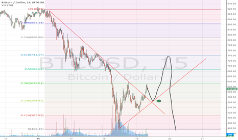 BTCUSD: My poorly drawn BTCUSD chart