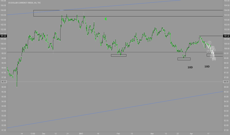 DXY: long dxy final target 106.5