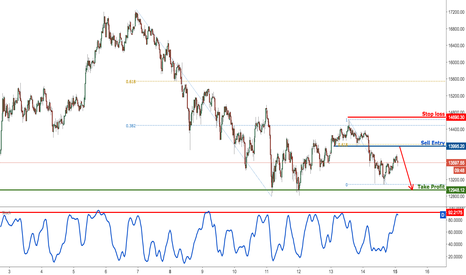 BTCUSD: Bitcoin profit target reached perfectly, prepare for a drop