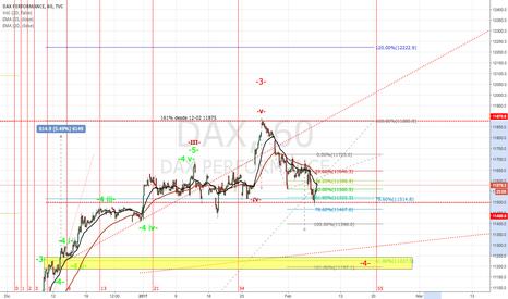 DAX: Corto DAX, esperar a una correción hasta 11300/11250 5%