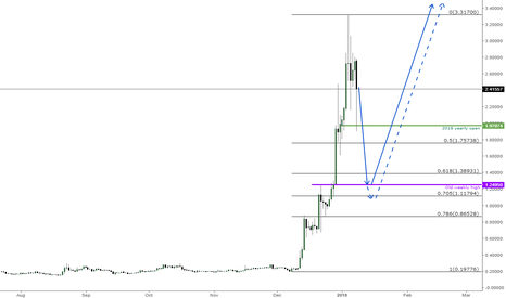 XRPUSD: $XRP correction underway. Eyeing higher prices overall