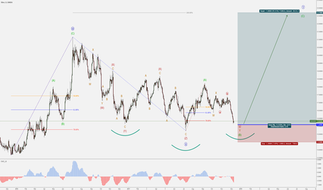 XAGUSD: XAGUSD - 2018 Bullish Outlook - Heading for 22.70