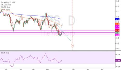 AES: resistance pushing price down