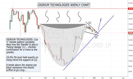 OSI: Osirium Technologies...Cup 'n' Handle.
