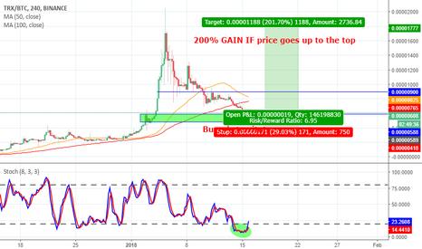 TRXBTC: TRON TRX/BTC 200% potential gain